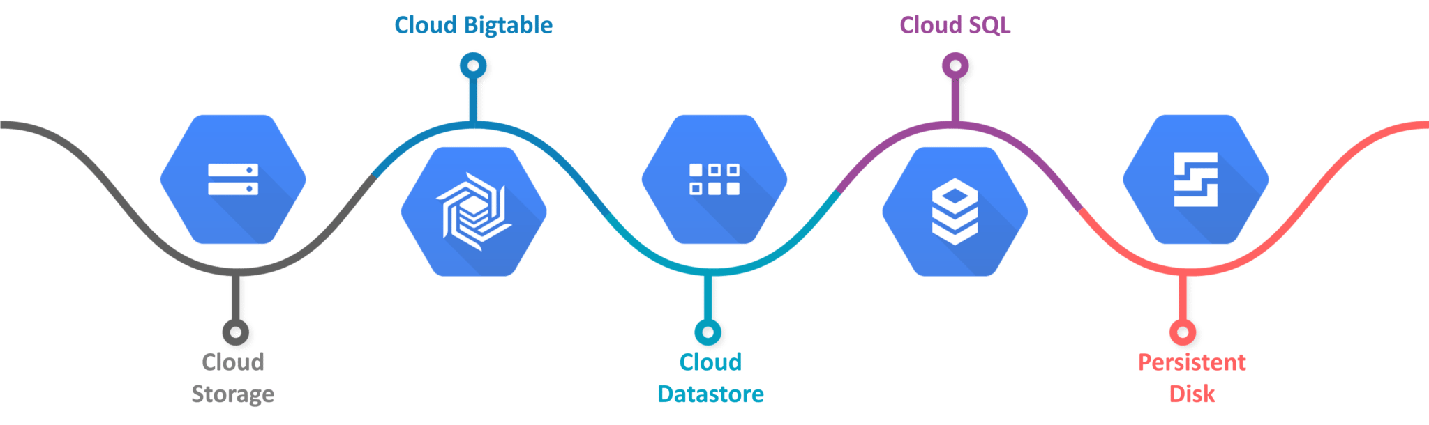 google cloud storage android tutorial