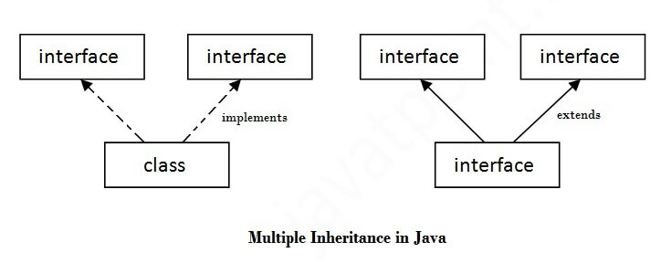 interface in java tutorial point